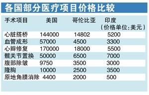 医疗旅游成新兴产业 低廉价格成主要驱动